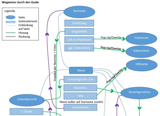 Sitemap-ausschnitt